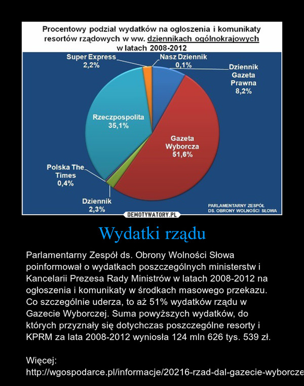 Wydatki rządu – Parlamentarny Zespół ds. Obrony Wolności Słowa poinformował o wydatkach poszczególnych ministerstw i Kancelarii Prezesa Rady Ministrów w latach 2008-2012 na ogłoszenia i komunikaty w środkach masowego przekazu. Co szczególnie uderza, to aż 51% wydatków rządu w Gazecie Wyborczej. Suma powyższych wydatków, do których przyznały się dotychczas poszczególne resorty i KPRM za lata 2008-2012 wyniosła 124 mln 626 tys. 539 zł. Więcej: http://wgospodarce.pl/informacje/20216-rzad-dal-gazecie-wyborczej-gigantyczne-kwoty-na-media-wspierajace-po-wydano-ponad-125-mln-zlotych-wszystko-z-kieszeni-polakow?utm_c