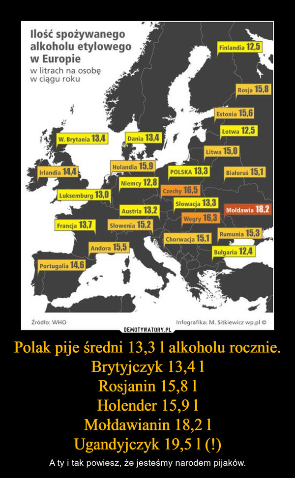 Polak pije średni 13,3 l alkoholu rocznie.Brytyjczyk 13,4 lRosjanin 15,8 lHolender 15,9 lMołdawianin 18,2 lUgandyjczyk 19,5 l (!) – A ty i tak powiesz, że jesteśmy narodem pijaków.
