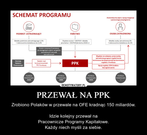 PRZEWAŁ NA PPK – Zrobiono Polaków w przewale na OFE kradnąc 150 miliardów.Idzie kolejny przewał naPracownicze Programy Kapitałowe.Każdy niech myśli za siebie.