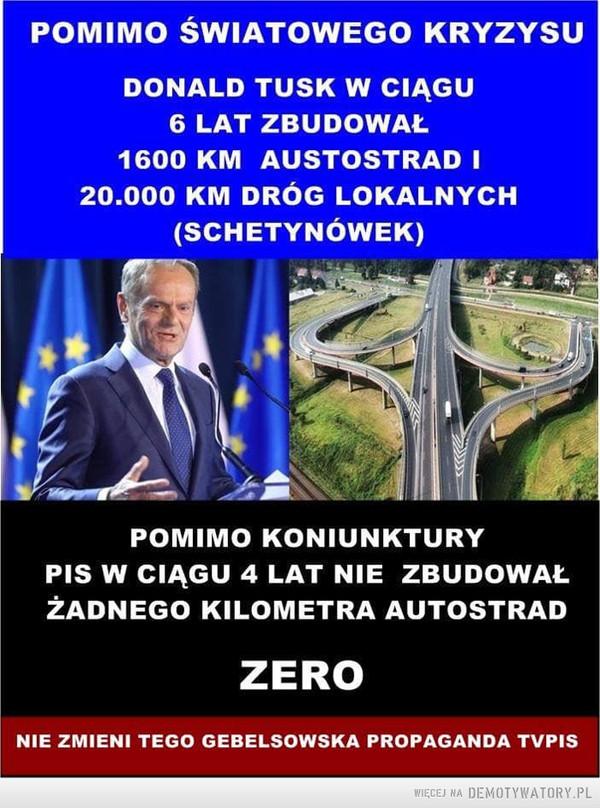Budowa dróg –