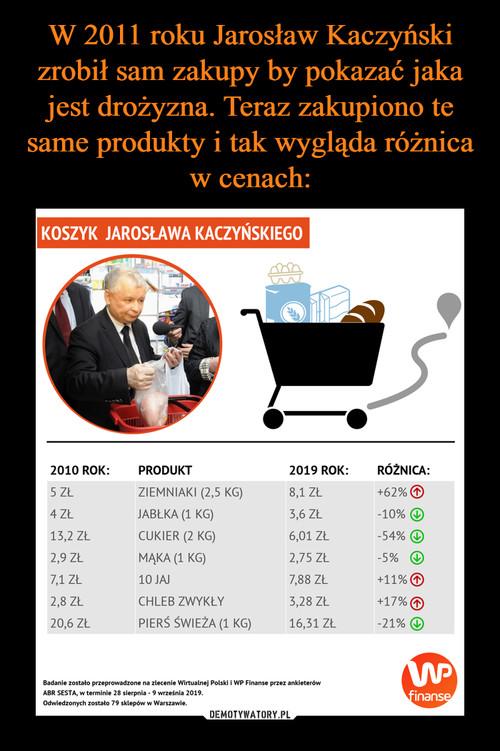 W 2011 roku Jarosław Kaczyński zrobił sam zakupy by pokazać jaka jest drożyzna. Teraz zakupiono te same produkty i tak wygląda różnica w cenach: