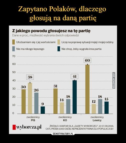 Zapytano Polaków, dlaczego  głosują na daną partię