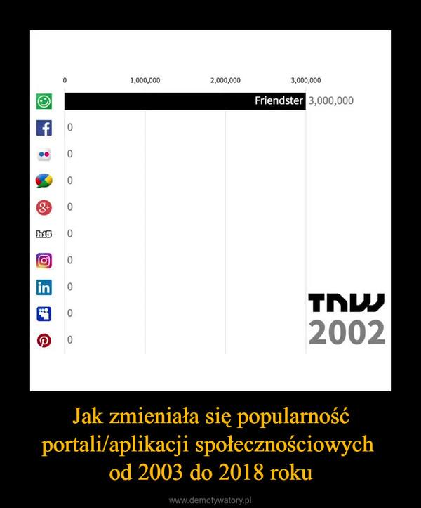 Jak zmieniała się popularność portali/aplikacji społecznościowych od 2003 do 2018 roku –
