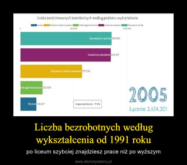 Liczba bezrobotnych według wykształcenia od 1991 roku – po liceum szybciej znajdziesz prace niż po wyższym