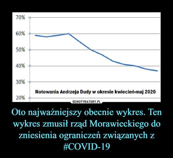 Oto najważniejszy obecnie wykres. Ten wykres zmusił rząd Morawieckiego do zniesienia ograniczeń związanych z #COVID-19 –