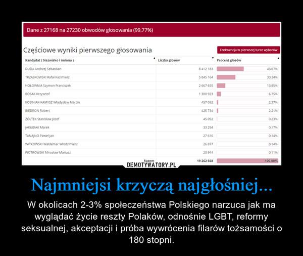 Najmniejsi krzyczą najgłośniej... – W okolicach 2-3% społeczeństwa Polskiego narzuca jak ma wyglądać życie reszty Polaków, odnośnie LGBT, reformy seksualnej, akceptacji i próba wywrócenia filarów tożsamości o 180 stopni.