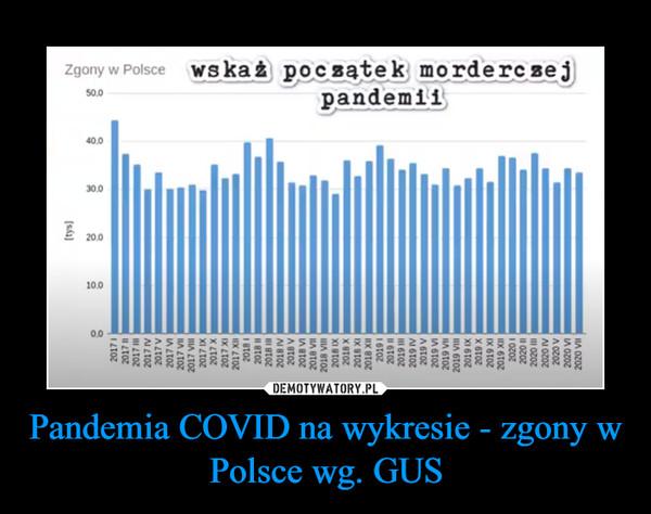 Pandemia COVID na wykresie - zgony w Polsce wg. GUS –