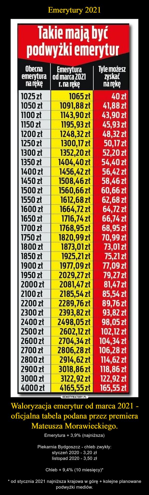 Waloryzacja emerytur od marca 2021 - oficjalna tabela podana przez premiera Mateusza Morawieckiego. – Emerytura + 3,9% (najniższa)Piekarnia Bydgoszcz - chleb zwykły:styczeń 2020 - 3,20 złlistopad 2020 - 3,50 złChleb + 9,4% (10 miesięcy)** od stycznia 2021 najniższa krajowa w górę + kolejne planowane podwyżki mediów.