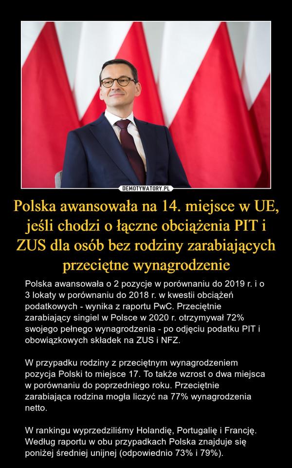 Polska awansowała na 14. miejsce w UE, jeśli chodzi o łączne obciążenia PIT i ZUS dla osób bez rodziny zarabiających przeciętne wynagrodzenie – Polska awansowała o 2 pozycje w porównaniu do 2019 r. i o 3 lokaty w porównaniu do 2018 r. w kwestii obciążeń podatkowych - wynika z raportu PwC. Przeciętnie zarabiający singiel w Polsce w 2020 r. otrzymywał 72% swojego pełnego wynagrodzenia - po odjęciu podatku PIT i obowiązkowych składek na ZUS i NFZ.W przypadku rodziny z przeciętnym wynagrodzeniem pozycja Polski to miejsce 17. To także wzrost o dwa miejsca w porównaniu do poprzedniego roku. Przeciętnie zarabiająca rodzina mogła liczyć na 77% wynagrodzenia netto.W rankingu wyprzedziliśmy Holandię, Portugalię i Francję. Według raportu w obu przypadkach Polska znajduje się poniżej średniej unijnej (odpowiednio 73% i 79%).
