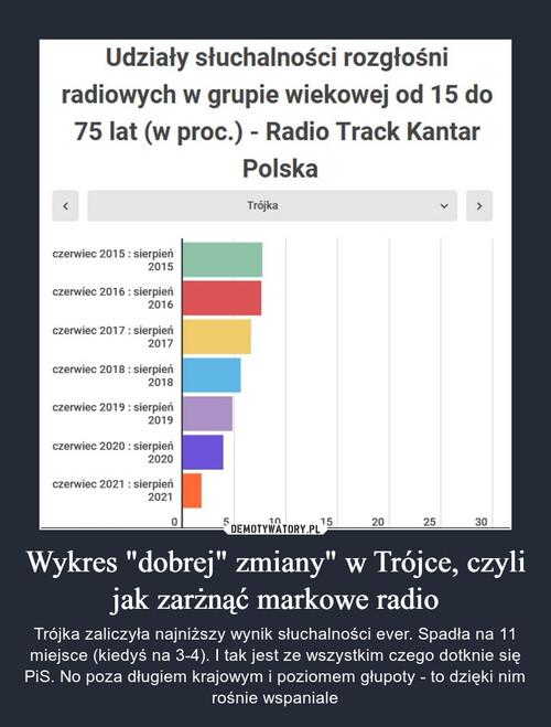 """Wykres """"dobrej"""" zmiany"""" w Trójce, czyli jak zarżnąć markowe radio"""