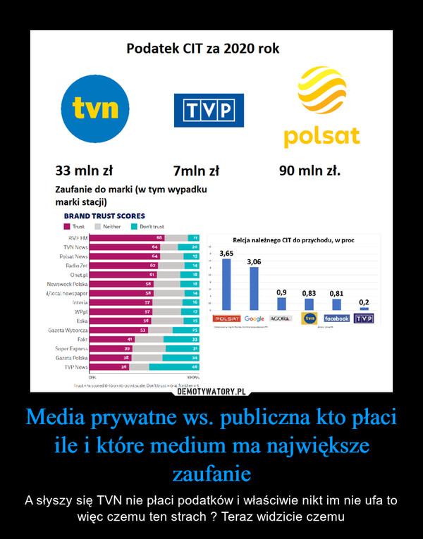Media prywatne ws. publiczna kto płaci ile i które medium ma największe zaufanie – A słyszy się TVN nie płaci podatków i właściwie nikt im nie ufa to więc czemu ten strach ? Teraz widzicie czemu